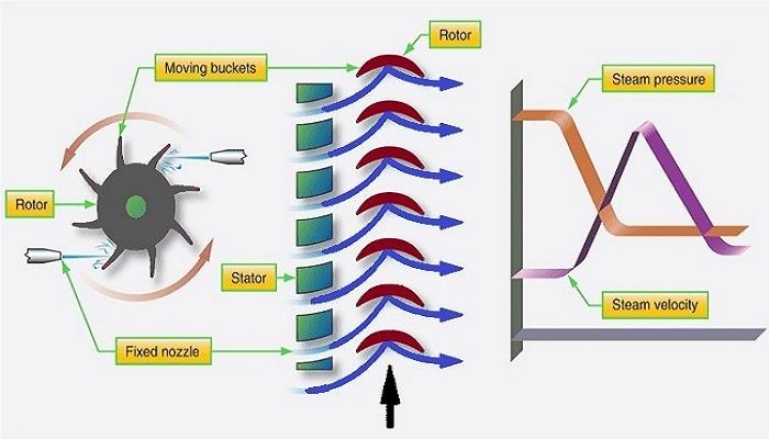 What is Impulse Turbine